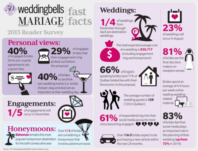 wedding infographicc.png